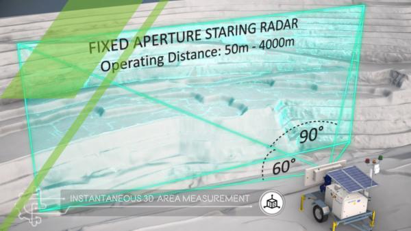 Instantaneous 3D area measurement illustration